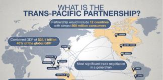 Trans Pacific Partnership Agreement (TPPA)