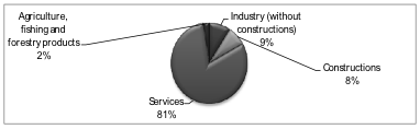 Chart 1: Structure of gross added value, 16.3 billion in 2011 Source: AMECO
