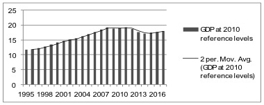 Chart 5: The volume of GDP of Cyprus in billion Euros, 1995-2017