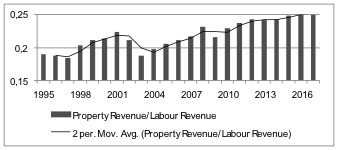 Chart 8: Property Revenue/Labour Revenue Note: 1. Property Revenue = Gross operating surplus adjusted for imputed compensation of self-employed 2. Labour Revenue = Compensation of self-employed (Gross operating surplus - Gross operating surplus adjusted) + wages
