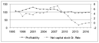 Chart 9: Net return on net capital stock (profitability, 2010=100) and Net capital stock growth rate (left scale)