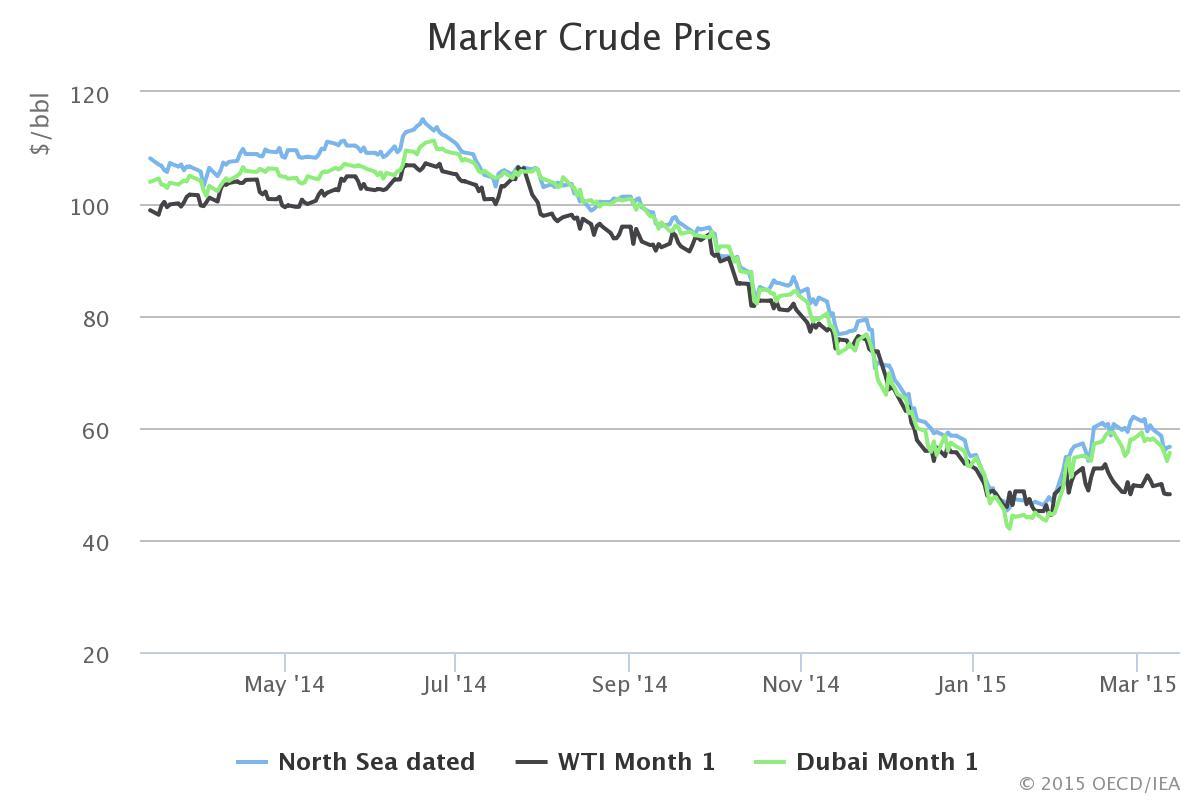 The Oil Pricequake