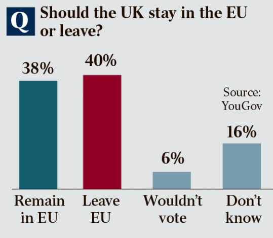 More Yes than No to Brexit according to polls