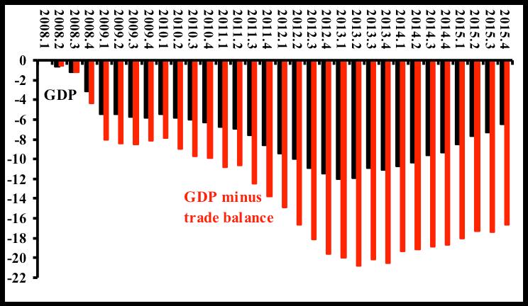 Eurozone's So-Called Recovery Masks A Dark Secret: Mercantilism