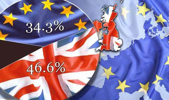 Fears of UK exit from the EU fuel global panic