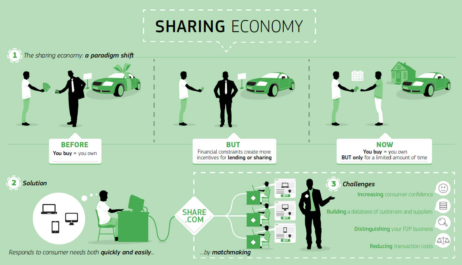 What A Wonderful New World: The Sharing Economy